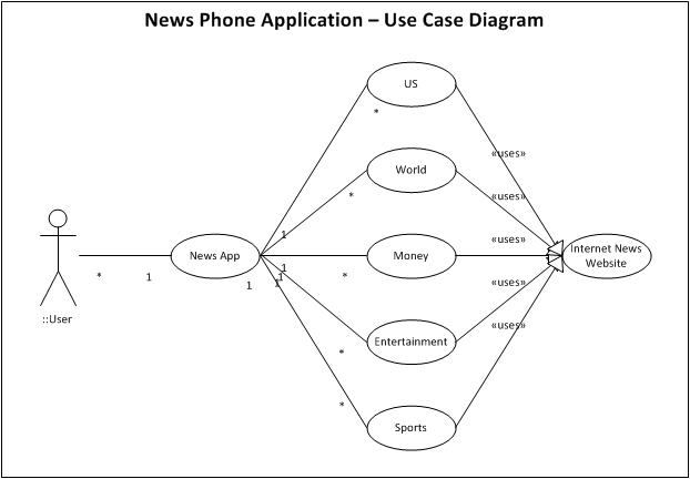 Cop 4331 group 8 fall 2010 324 use case diagram ccuart Images